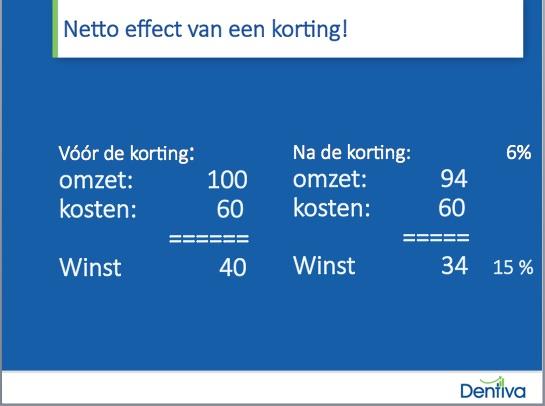 effect van 6% korting op praktijkmanagement tandartspraktijk